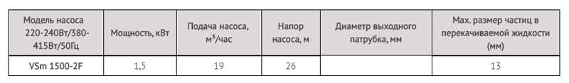 Производительность дренажного насоса LadAna VSm 1500-2F (1,5 кВт).