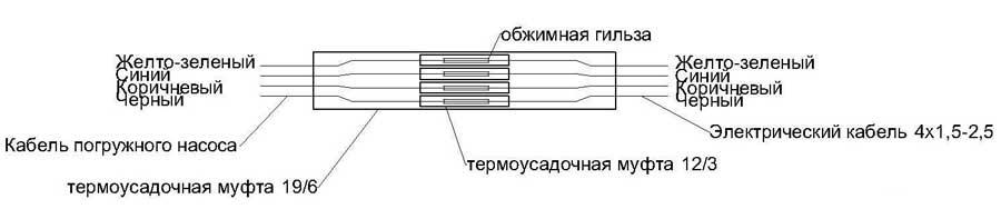 Монтаж муфты для кабеля скважинного насоса LadAna GPS-3.