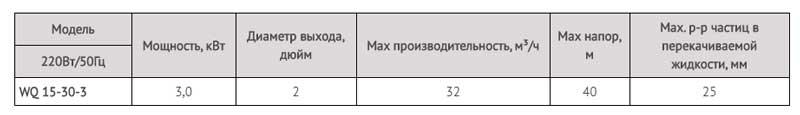 Производительность центробежного канализационного насоса промышленной серии LadAna WQ 15-30-3 (3,0 кВт).