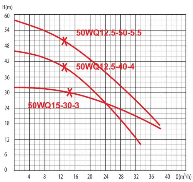 Гидравлические кривые центробежного канализационного насоса промышленной серии LadAna WQ 15-30-3 (3,0 кВт).