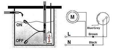 Схема опоржнения
