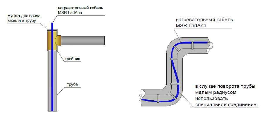 Укладка греющего кабеля внутри трубы на поворотах и тройниках.