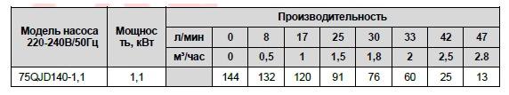 Производительность скважинного насоса 75 QJD140-1,1 LadAna.