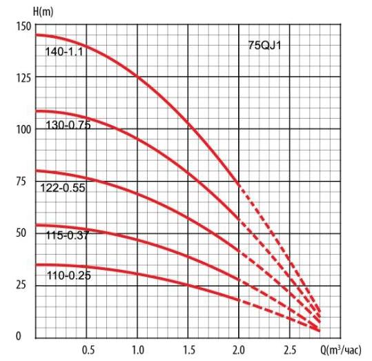 Гидравлические кривые скважинного насоса 75 QJD140-1,1 LadAna.