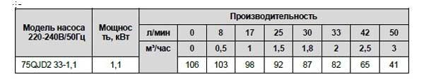 Производительность скважинного насоса 75 QJD233-1,1 LadAna.