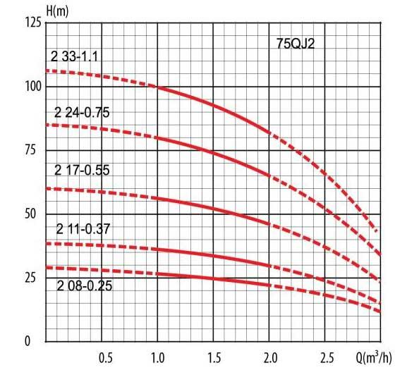 Гидравлические кривые скважинного насоса 75 QJD233-1,1 LadAna.