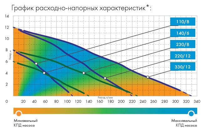 Графики расходно-напорных характеристик насоса Джилекс Дренажник 110/8