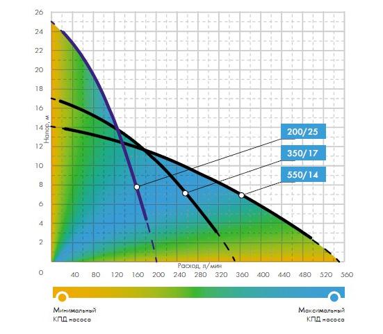 Графики расходно-напорных характеристик насоса Джилекс 550/14