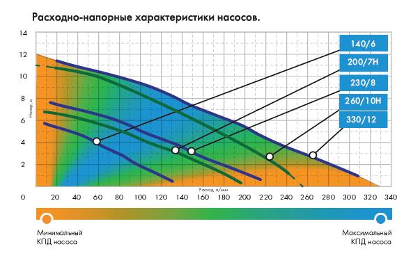 Графики расходно-напорных характеристик насоса Джилекс Фекальник 260/10 Н