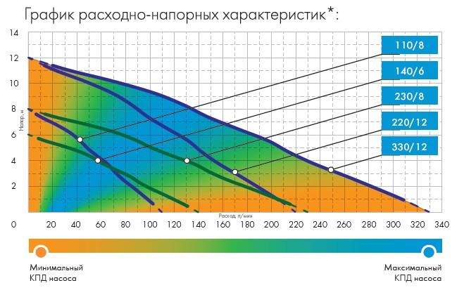 Графики расходно-напорных характеристик насоса Джилекс Фекальник 330/12.