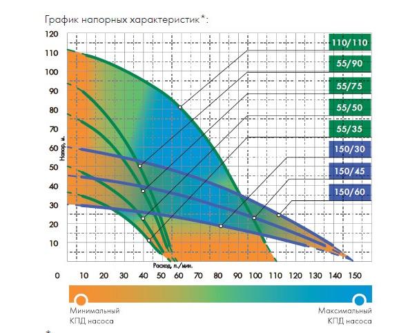 Графики расходно-напорных характеристик насоса Джилекс Водомет ПРОФ 55/75 А дф.