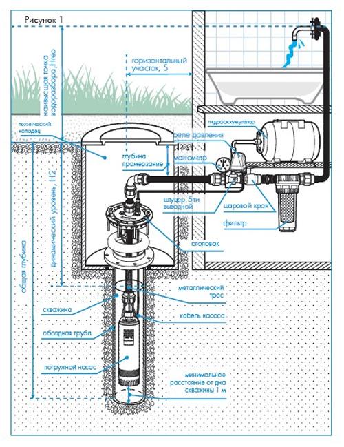 Схема установки насоса Водомет в скважину.