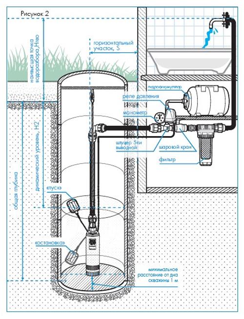 Схема установки насоса Водомет в колодец.