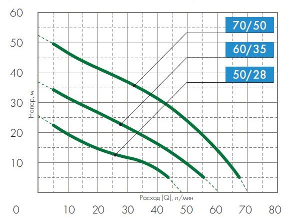 Графики расходно-напорных характеристик насосных станций Джилекс Джамбо.