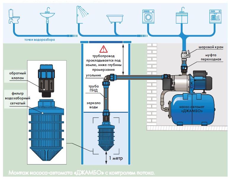 Монтаж насоса-автомата «ДЖАМБО» с контролем потока.