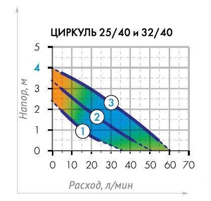 Гидравлические кривые циркуляционного насоса Циркуль 25/40 Джилекс.