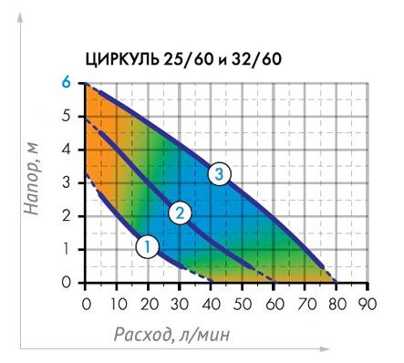 Гидравлические кривые циркуляционного насоса Циркуль 25/60 Джилекс.