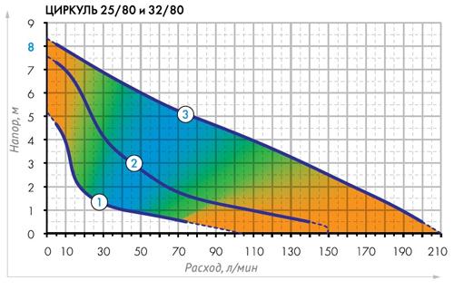Гидравлические кривые циркуляционного насоса Циркуль 25/80 Джилекс.