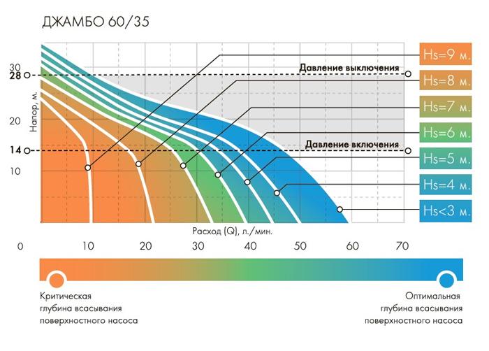 График включения-выключения автоматики насоса Джилекс Джамбо 60/35 П-К Комфорт.