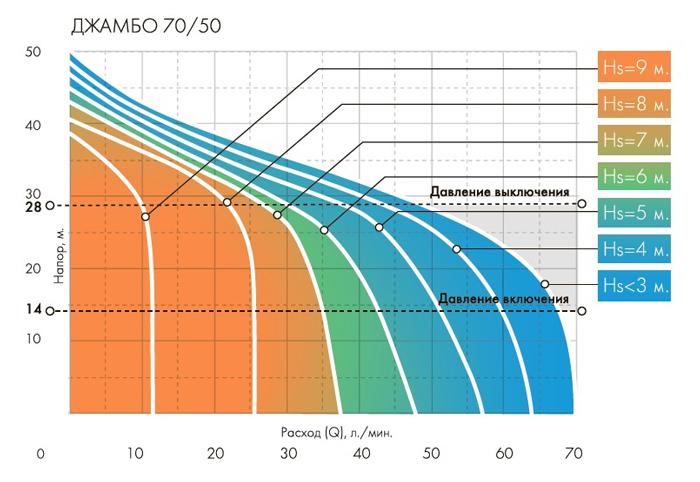 График включения-выключения автоматики насоса Джилекс Джамбо 70/50 П-К Комфорт.