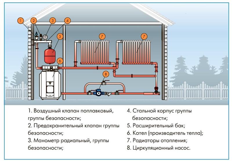 Установка расширительного бака Джилекс в систему отопления.