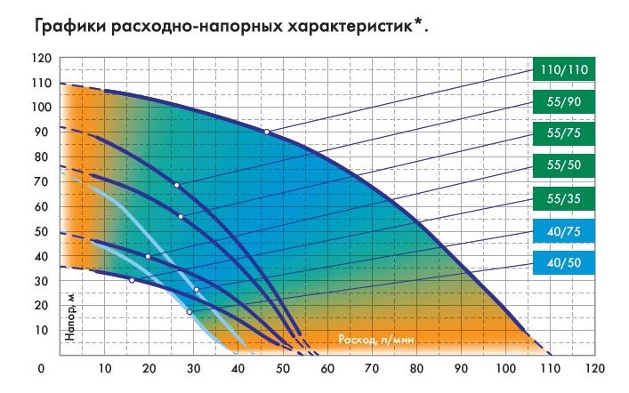 Графики расходно-напорных характеристик насоса Джилекс Водомет ПРОФ 55/75.
