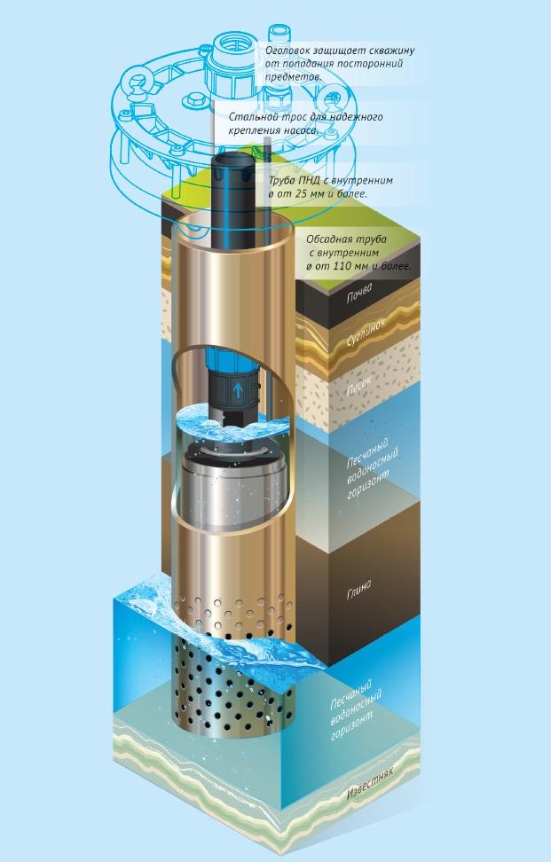 Пример установки скважинного насоса Водомет ПРОФ.
