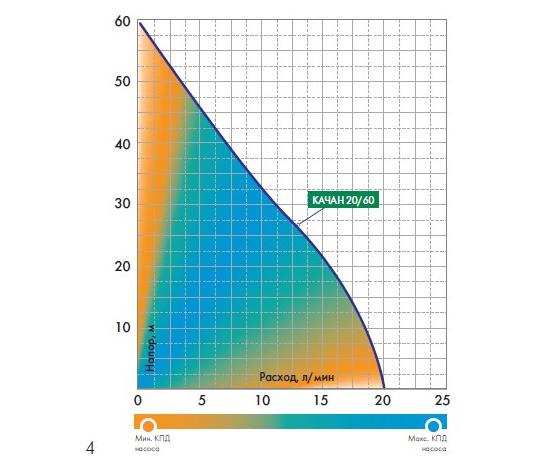 Графики расходно-напорных характеристик насоса Джилекс Качан 20/60-10м.