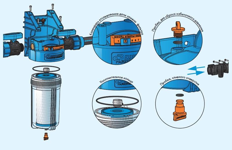 Сборка и монтаж корпуса для картриджного фильтра Джилекс.