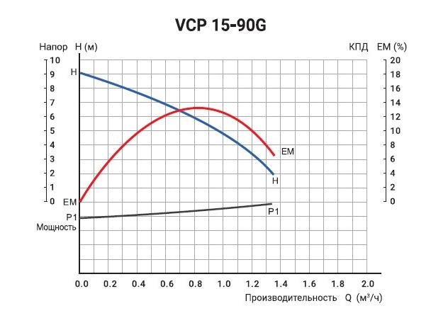Графики расходно-напорных характеристик насоса VALFEX VPA 15-90 G.