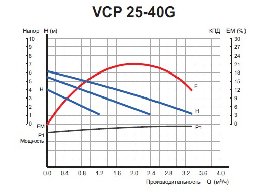 Графики расходно-напорных характеристик насоса VALFEX VCP 25-40 G