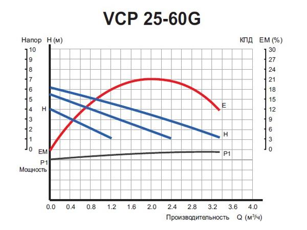 Графики расходно-напорных характеристик насоса VALFEX VCP 25-60 G.