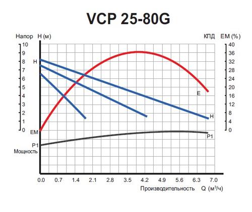 Графики расходно-напорных характеристик насоса VALFEX VCP 25-80 G 180.