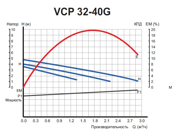 Графики расходно-напорных характеристик насоса VALFEX VCP 32-40 G 180.